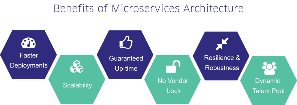 six benefits of microservices architecture